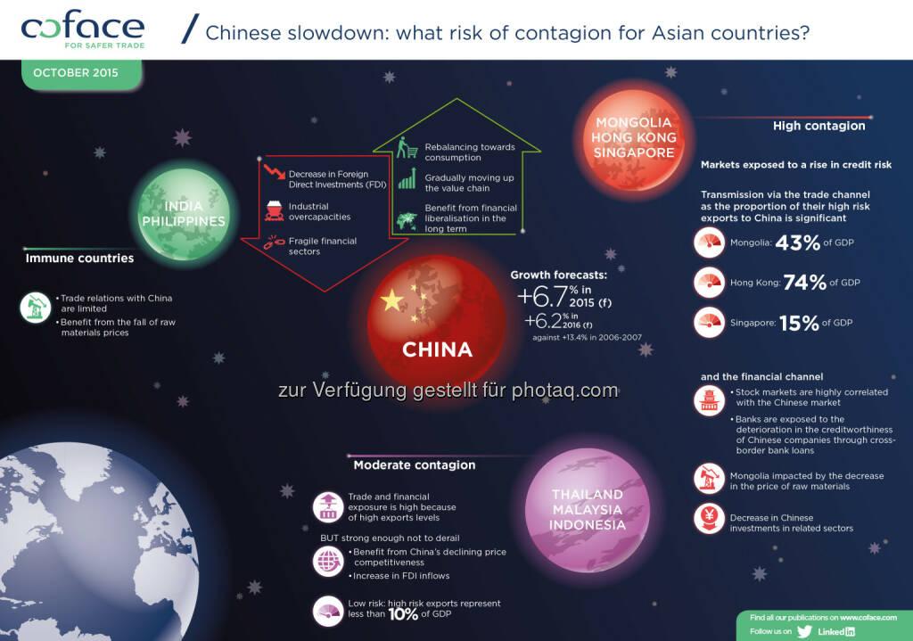 Infografik Verlangsamung der chinesischen Wirtschaft und die Auswirkungen auf asiatische Länder : Wirft China einen Schatten über Asien? Das Reich der Mitte vor einem gravierenden Wandel : ©coface, © Aussender (12.10.2015)