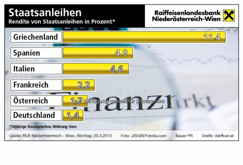 Staatsanleihen: Renditen aktuell (c) derAuer Grafik Buch Web (23.03.2013)