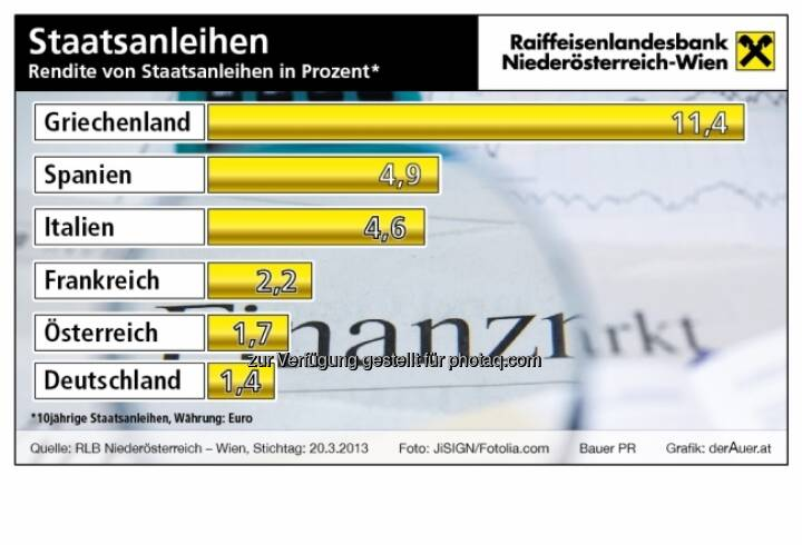 Staatsanleihen: Renditen aktuell (c) derAuer Grafik Buch Web