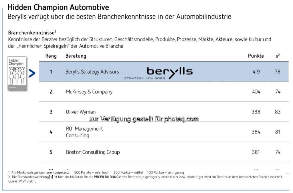 Berylls Gesamtsieger der Studie Hidden Champions der Unternehmensberater 2015 : Berylls mit der besten Leistungsbeurteilung von allen Unternehmensberatungen : Höchste Kompetenz im Bereich Automotive : Nr. 1 bei Methodenkompetenz sowie Top-Platzierungen bei Fachwissen, analytischen Fähigkeiten und Vordenkertum : Fotocredit: Berylls Strategy Advisors, © Aussender (22.10.2015)
