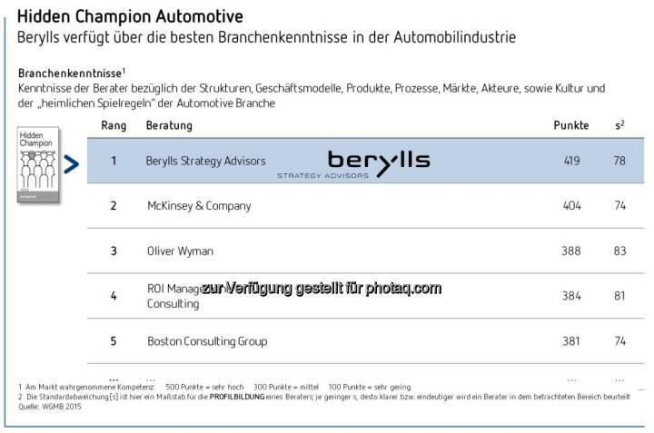 Berylls Gesamtsieger der Studie Hidden Champions der Unternehmensberater 2015 : Berylls mit der besten Leistungsbeurteilung von allen Unternehmensberatungen : Höchste Kompetenz im Bereich Automotive : Nr. 1 bei Methodenkompetenz sowie Top-Platzierungen bei Fachwissen, analytischen Fähigkeiten und Vordenkertum : Fotocredit: Berylls Strategy Advisors