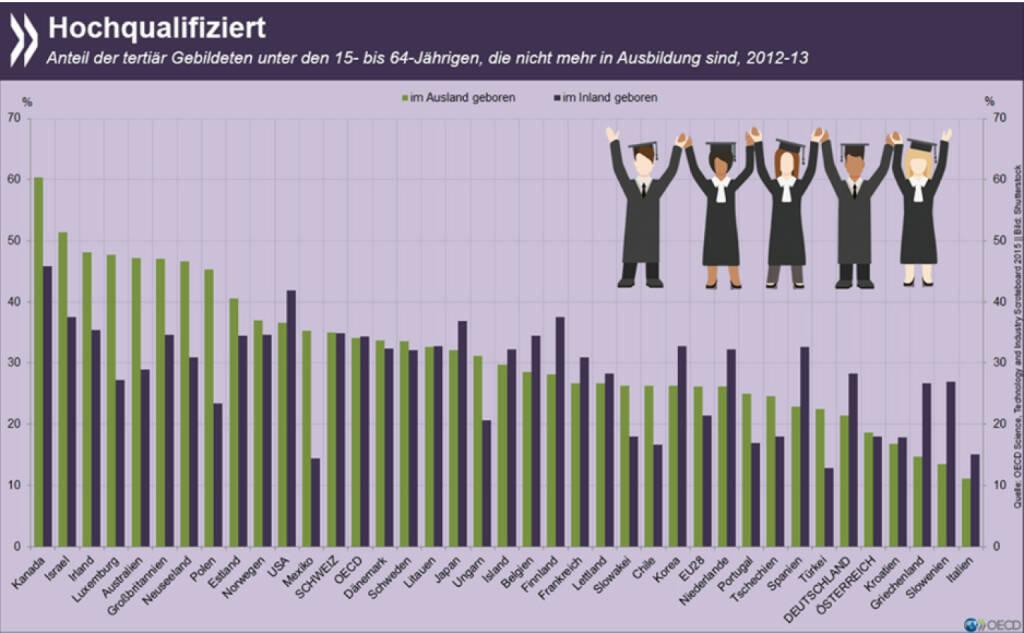 Mobile Talente: Im OECD-Schnitt halten sich die Qualifikationen von Migranten und im Inland Geborenen in etwa die Waage. Gerade in Ländern mit einem hohen Anteil an tertiär Gebildeten sind es aber häufig Einwanderer, die über Uniabschlüsse, Meisterbriefe oder Ähnliches verfügen. http://bit.ly/1GYGnf0, © OECD (23.10.2015)