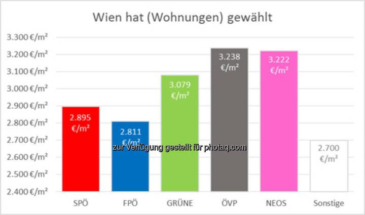 Wien hat (Wohnungen) gewählt - So kaufen die Wähler Wohnungen : Auswertung von Immounited zeigt Häufigkeit und Durchschnittspreis der Wohnungskäufe im Vergleich : Fotocredit: Immounited GmbH