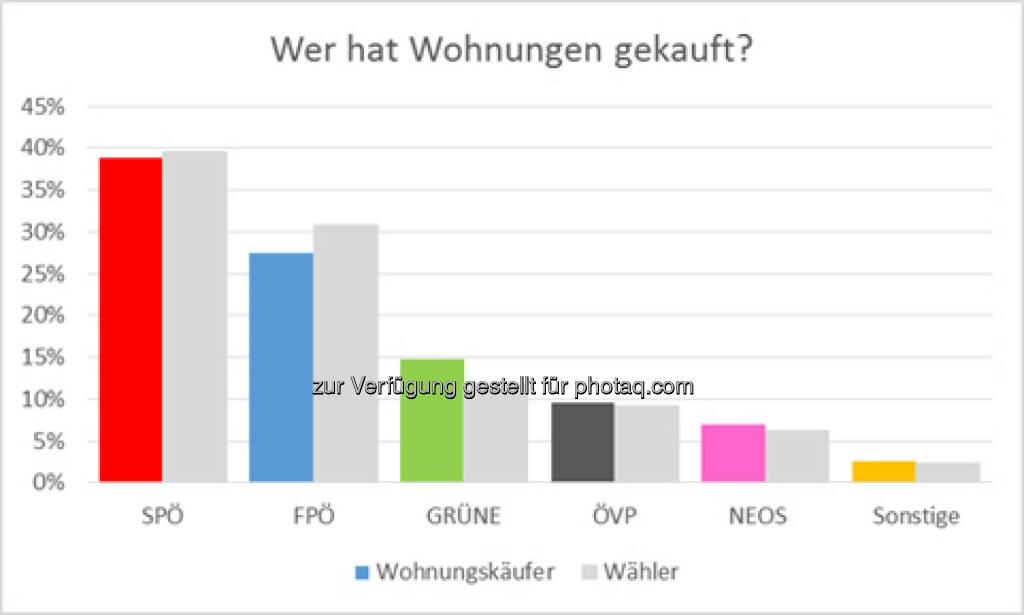 Wien hat gewählt - So kaufen die Wähler Wohnungen : Auswertung von Immounited zeigt Häufigkeit und Durchschnittspreis der Wohnungskäufe im Vergleich : Fotocredit: Immounited GmbH, © Aussender (27.10.2015)