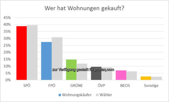 Wien hat gewählt - So kaufen die Wähler Wohnungen : Auswertung von Immounited zeigt Häufigkeit und Durchschnittspreis der Wohnungskäufe im Vergleich : Fotocredit: Immounited GmbH