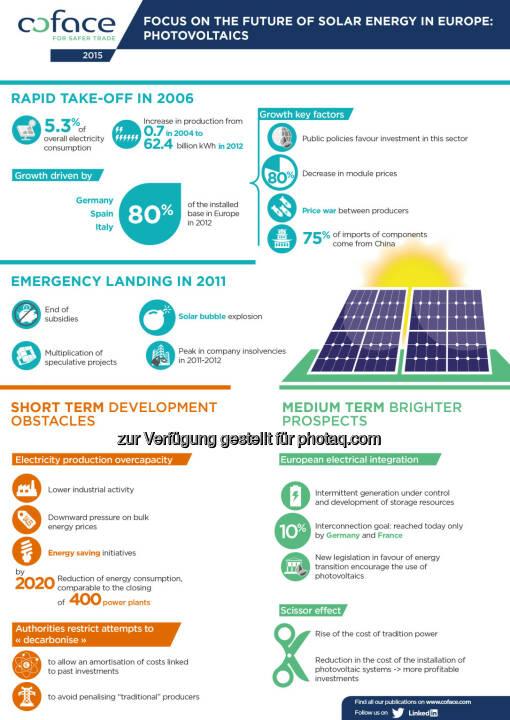 Zukunft der Solarenergie : Coface sieht verbesserte Aussichten für Photovoltaik in Europa : Vom schnellen Aufschwung der Photovoltaik 2006 über das Platzen der Spekulationsblase 2011 durch das Ende der Subventionen : Chinesische Unternehmen beherrschen inzwischen den Markt : Überkapazitäten in Europa : Mittelfristig dennoch ein aussichtsreicher Markt für europäische Unternehmen : Fotocredit: Coface