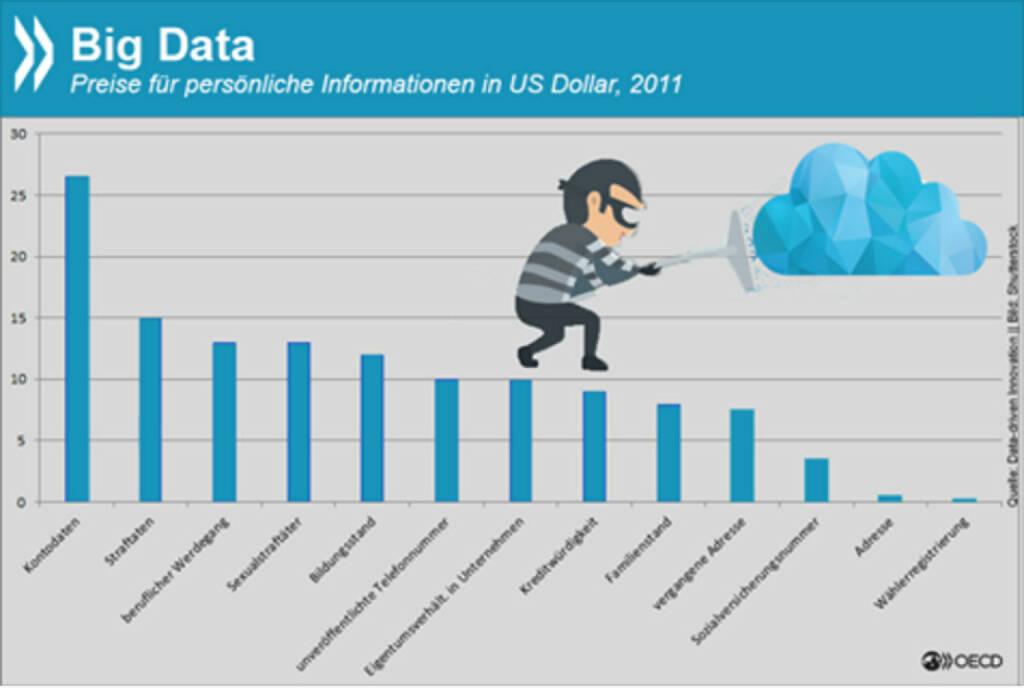 Big data, big business: Die Basis für zielgenaue Online-Werbung sind gute Nutzerdaten. Der Wert unterschiedlicher Informationen variiert allerdings erheblich. Kontodaten sind mit über 25 US-Dollar am teuersten, Adress- oder Wählerinfos hingegen kommen für einige Cents. http://bit.ly/1MsEVJG, © OECD (28.10.2015)