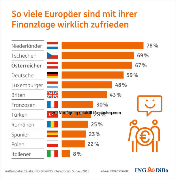 Zufriedenheit mit Finanzlage : Weltspartags-Umfrage im Auftrag der ING-DiBa: Keine Diät für Österreichs Sparschweine : Verglichen mit anderen Europäern gehören die Österreicher nach wie vor zu den fleißigsten Sparern – auch wenn Sparquote und Zinsniveau so tief wie nie sind : Auch gehören sie zu den zufriedensten Europäern, was ihre Finanzlage betrifft :  Fotocredit: ING-DiBa/ING International Survey 2015, © Aussender (29.10.2015)