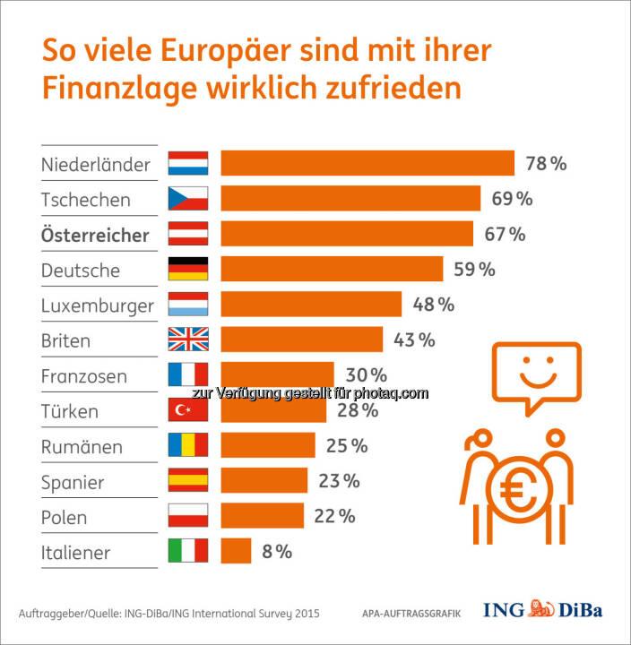 Zufriedenheit mit Finanzlage : Weltspartags-Umfrage im Auftrag der ING-DiBa: Keine Diät für Österreichs Sparschweine : Verglichen mit anderen Europäern gehören die Österreicher nach wie vor zu den fleißigsten Sparern – auch wenn Sparquote und Zinsniveau so tief wie nie sind : Auch gehören sie zu den zufriedensten Europäern, was ihre Finanzlage betrifft :  Fotocredit: ING-DiBa/ING International Survey 2015