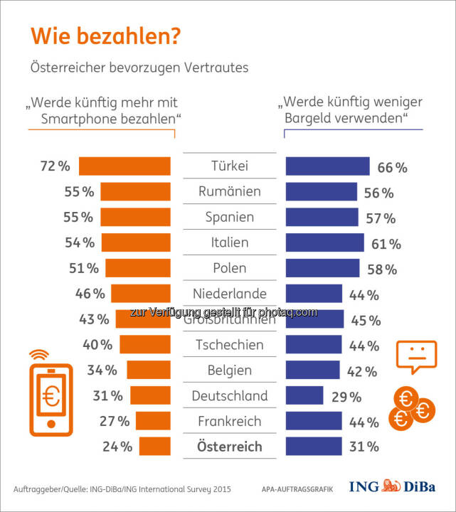 Wie bezahlen? : Bezahlen und Shoppen für Weihnachten : Österreicher äußerst konservativ : In kaum einem anderen Land wird so sehr am Bargeld festgehalten wie in Österreich : (c) ING-DiBa/ING International Survey 2015