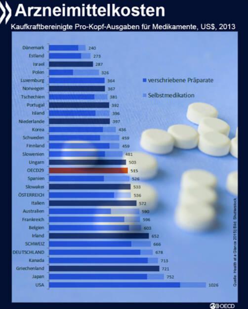 Kostenintensiv: Die Arzneimittelausgaben in Deutschland sind höher als in fast jedem anderen europäischen Land und in den meisten OECD-Ländern. 2013 lagen sie kaufkraftbereinigt bei 678 US-Dollar pro Einwohner und damit 30 Prozent über dem OECD-Durchschnitt. http://bit.ly/1MgTtKh, © OECD (04.11.2015)