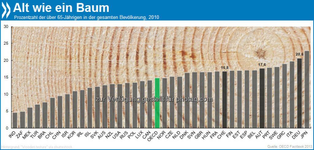 """Senioren-WG: 21 Prozent der Deutschen haben ihren 65. Geburtstag schon hinter sich. Nur Japan ist """"älter"""" (23%). Weitere Infos unter: http://bit.ly/101zNiU, © OECD (25.03.2013)"""