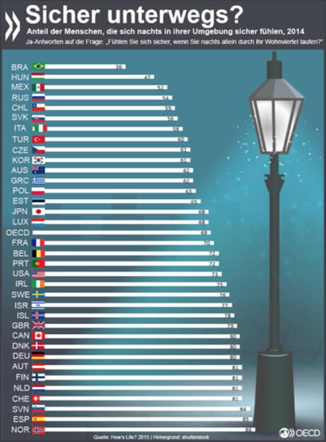Atemlos durch die Nacht? Jeder dritte Einwohner eines OECD-Landes fühlt sich unsicher, wenn er nachts allein durch sein Wohnviertel läuft. In Deutschland, Österreich und der Schweiz geht es nur jedem Fünften so. http://bit.ly/1S1SEoF, © OECD (07.11.2015)