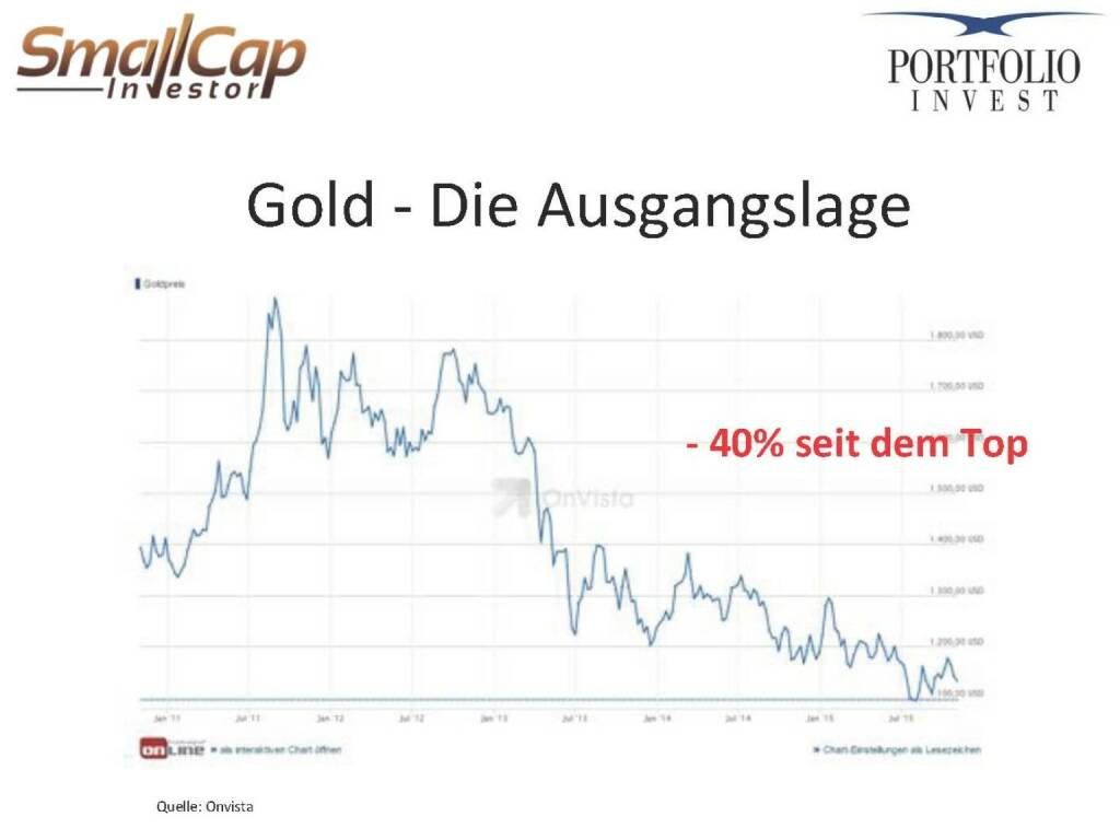 Gold - Die Ausgangslage (12.11.2015)