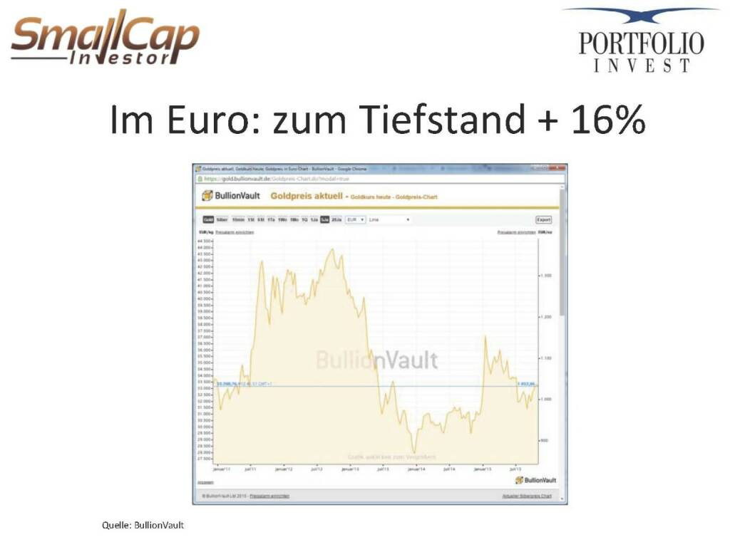 Im Euro: zum Tiefstand + 16% (12.11.2015)