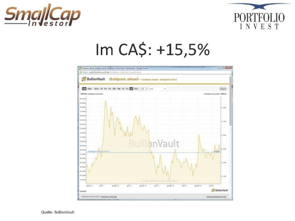 Im CA$: +15,5% (12.11.2015)