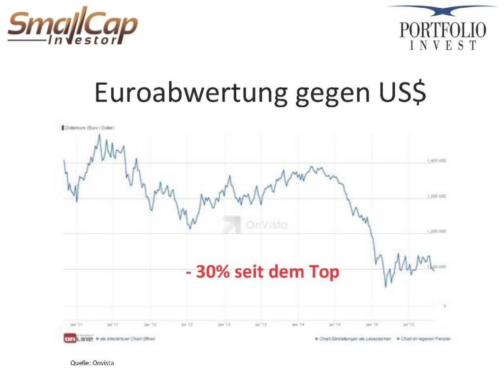 Euroabwertung gegen US$ (12.11.2015)