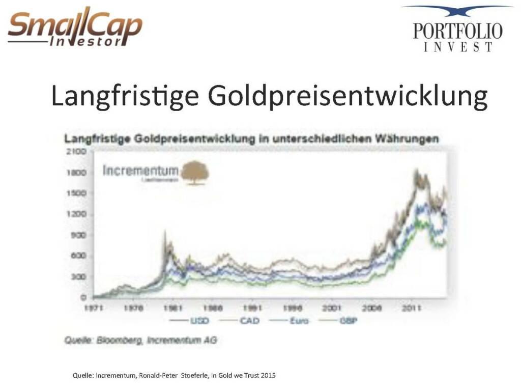 Langfristige Goldpreisentwicklung (12.11.2015)