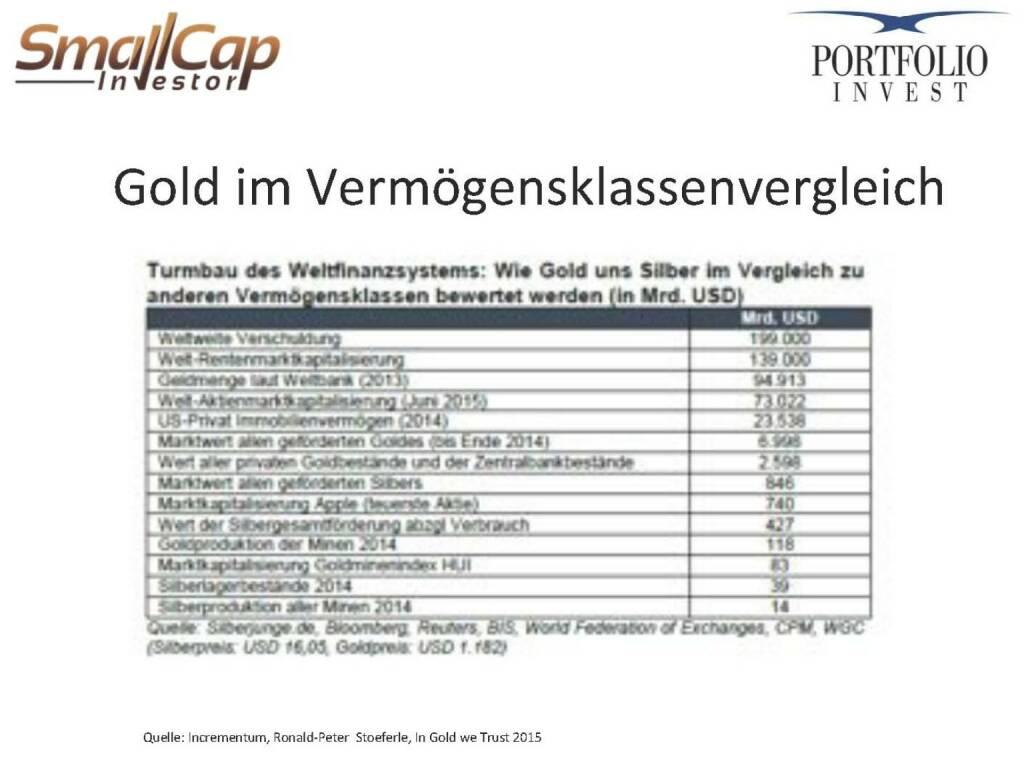 Gold im Vermögensklassenvergleich (12.11.2015)