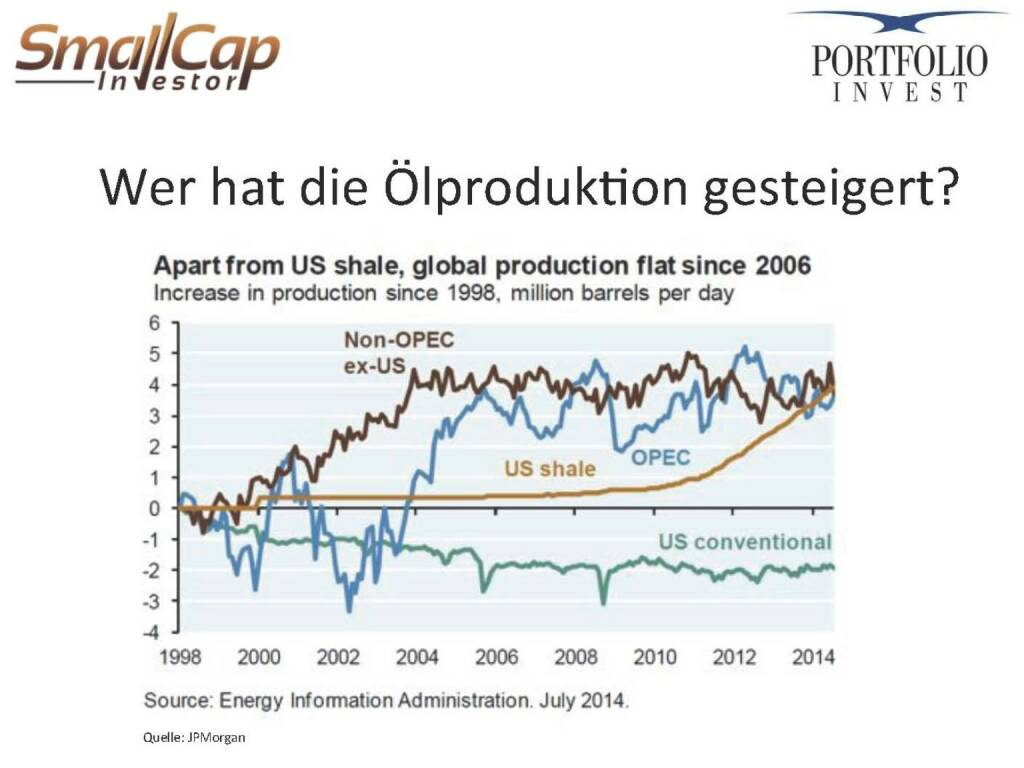 Wer hat die Ölproduktion gesteigert? (12.11.2015)