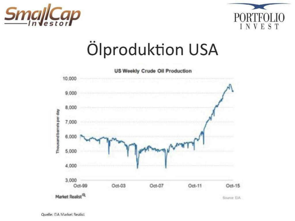 Ölproduktion USA (12.11.2015)