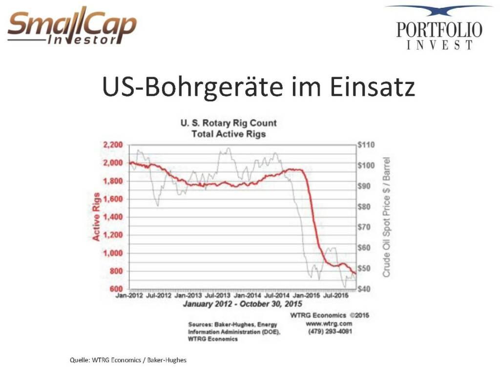 US-Bohrgeräte im Einsatz (12.11.2015)