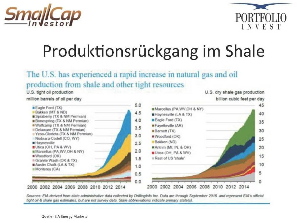 Produktionsrückgang im Shale (12.11.2015)