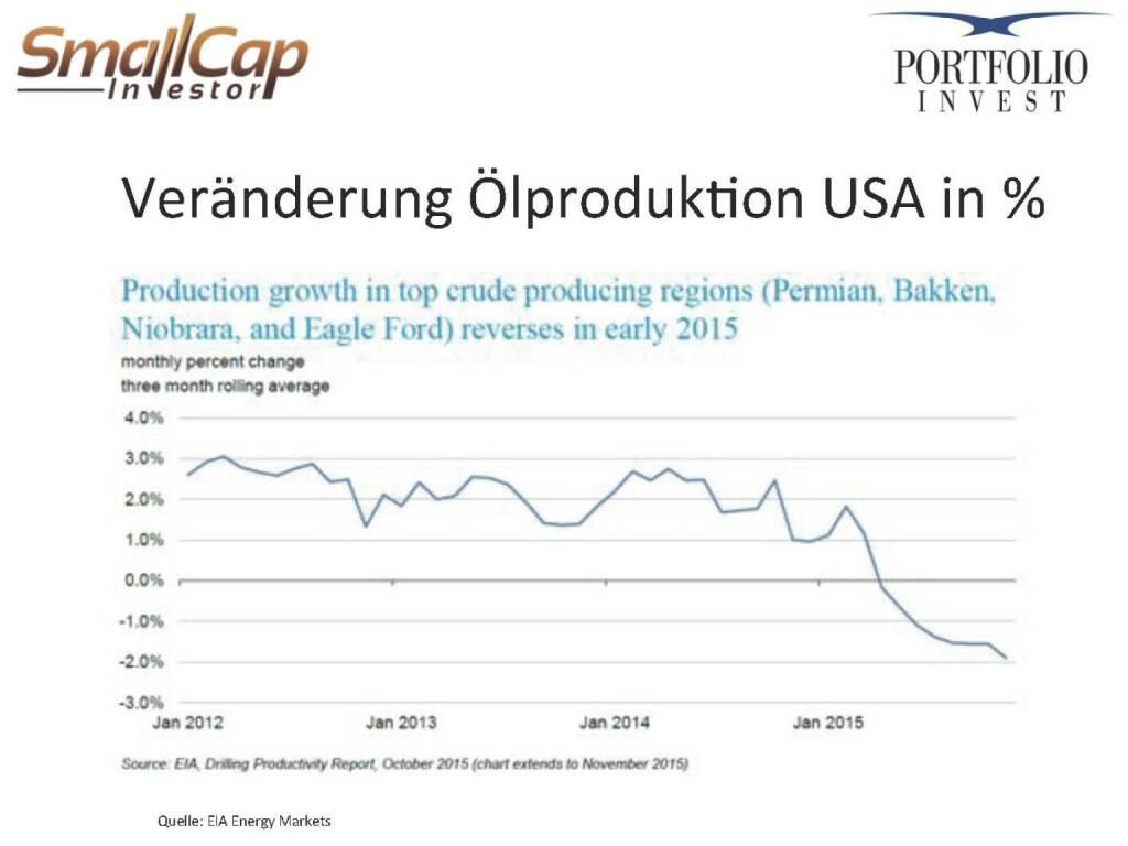 Veränderung Ölproduktion USA in % (12.11.2015)