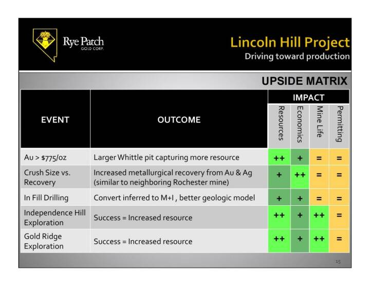 Lincoln Hill Project
