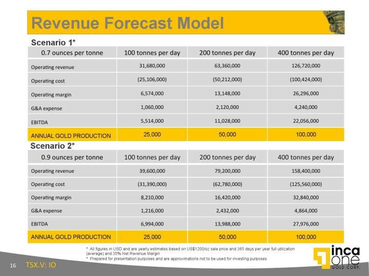 Revenue Forecast Model