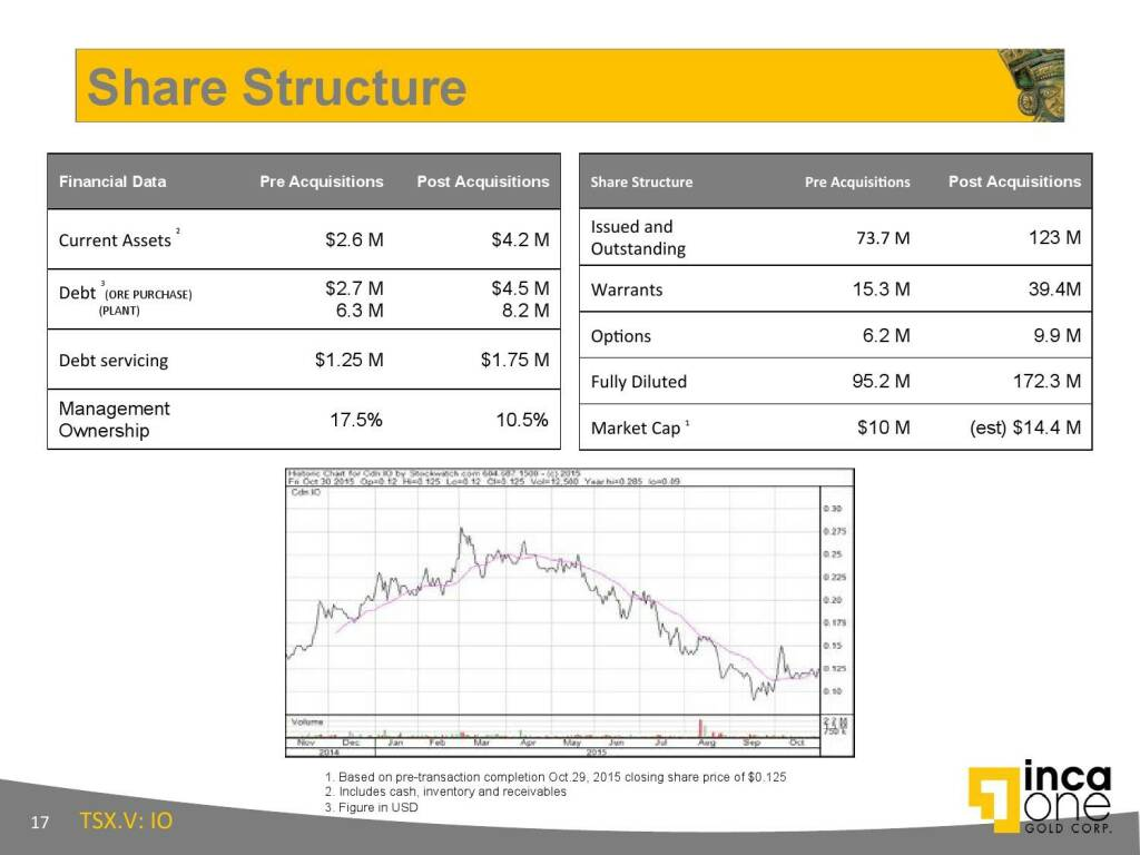 Share Structure (12.11.2015)