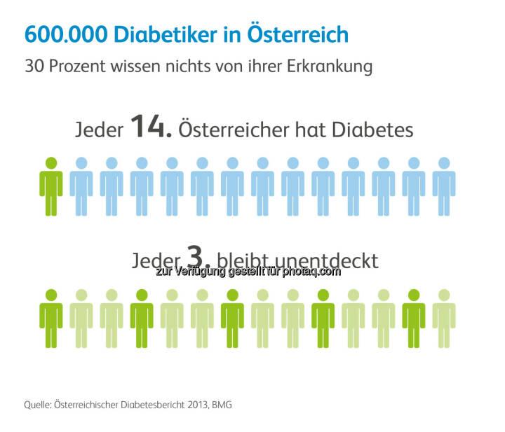 Diabetes in Österreich : Lebenswertes Leben trotz Diabetes : Pfizer informiert über die Bedeutung von Medikamenten, die sowohl Lebenserwartung als auch Lebensqualität von Diabetes-Patienten maßgeblich verbessert haben : Fotocredit: Pfizer Corporation Austria GmbH