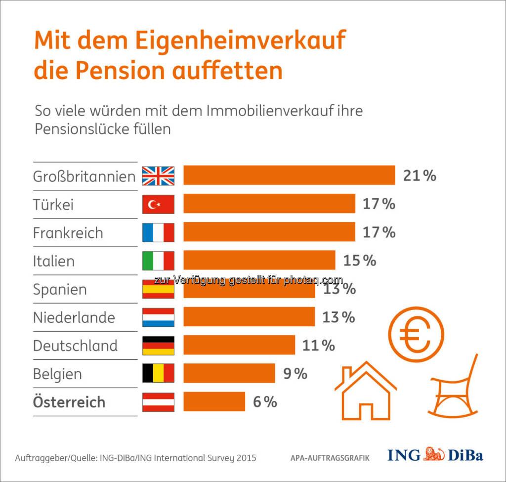 """Mit dem Eigenheimverkauf die Pension auffetten : Kein Thema in Österreich : Umfrage im Auftrag der ING-DiBa : Nur 6% der österreichischen Immobilienbesitzer ziehen den Verkauf des Eigenheims für eine bessere Pensionsvorsorge in Betracht. Damit gebührt ihnen der Spitzenplatz der """"sesshaftesten"""" Europäer : (c) ING-DiBa/ING International Survey 2015, © Aussender (13.11.2015)"""