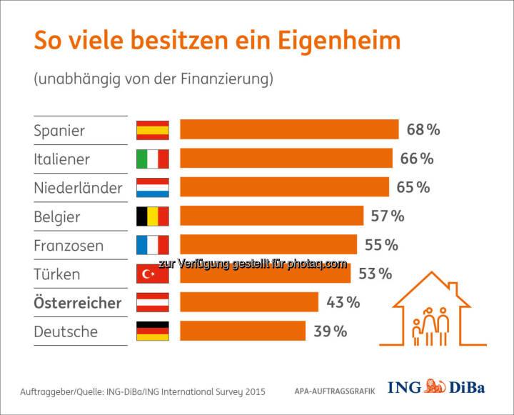 So viele besitzen ein Eigenheim : Wir kaufen, um zu bleiben! : Umfrage im Auftrag der ING-DiBa : 78% der Österreicher sehen den IIS-Daten zufolge in den eigenen vier Wänden die finanziell bessere Lösung und würden dies auf jeden Fall einer Miete vorziehen. Aber: aktuell sind nur 43% (der bei der Onlineumfrage Befragten) im Besitz eines Eigenheims, egal ob bereits schuldenfrei oder noch mit Kreditverpflichtung. Interessant, dass die Österreicher damit fast am Ende der Europaskala zu finden sind : (c) ING-DiBa/ING International Survey 2015
