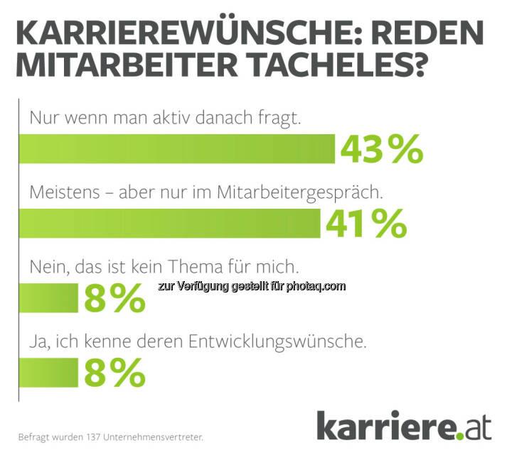 Karrierewünsche : Mitarbeiter reden Tacheles: karriere.at Umfrage: Traumjob?! – Mehrheit der Befragten sieht bei eigenem Aufgabenbereich Verbesserungspotenzial: Fotocredit: karriere.at
