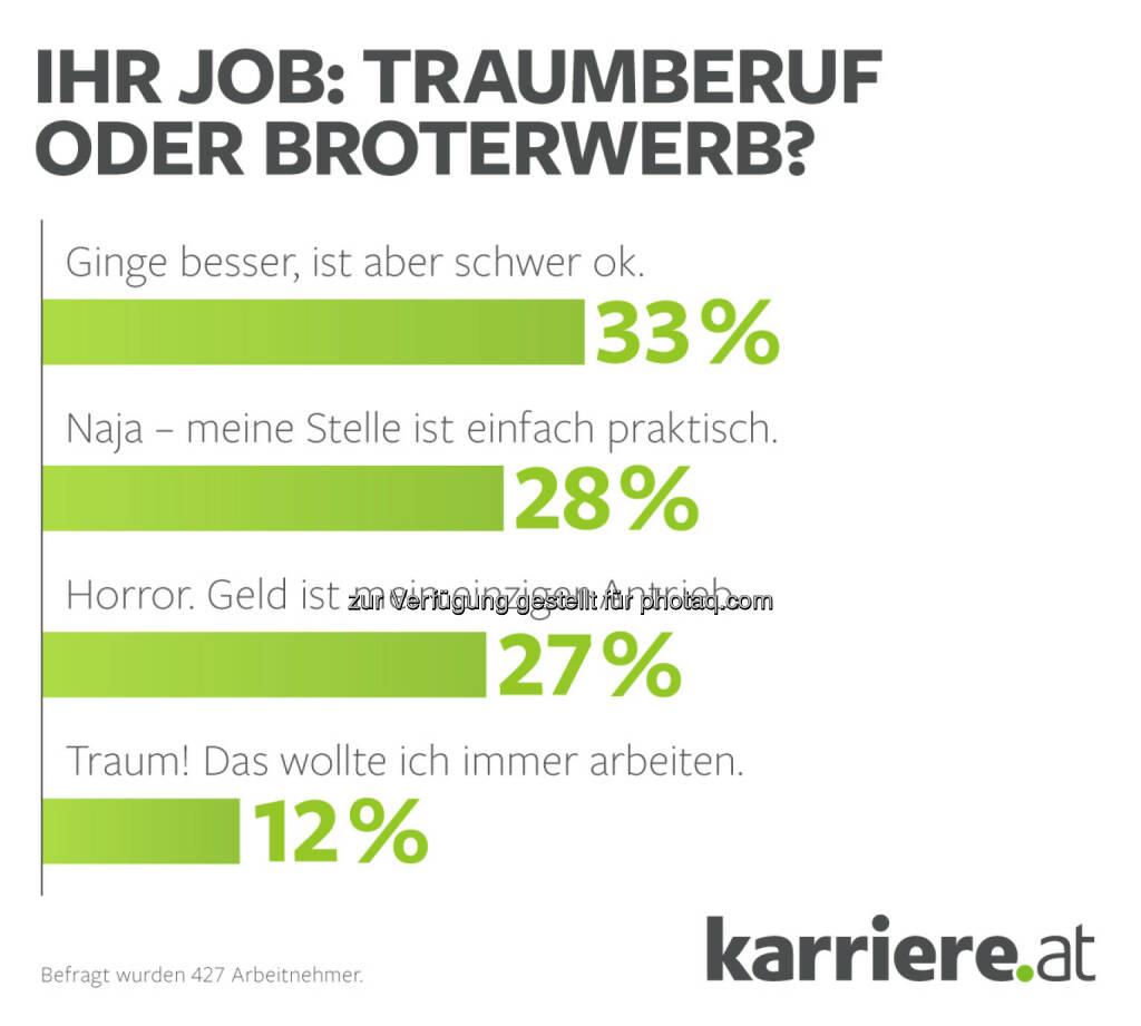"""Ihr Job? Traumberuf oder Broterwerb : karriere.at Umfrage: Jeder vierte Arbeitnehmer sagt: """"Geld ist mein einziger Antrieb!"""": Fotocredit: karriere.at, © Aussender (17.11.2015)"""