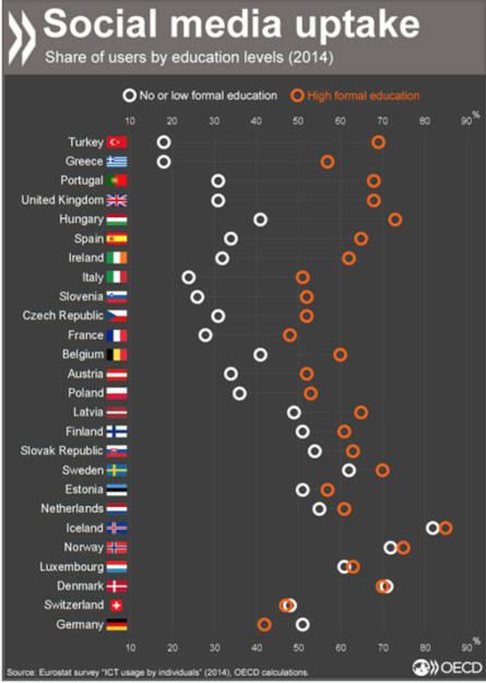 #Neuland? In Deutschland, der Schweiz und Dänemark werden Soziale Netzwerke häufiger von Menschen mit einem niedrigeren Bildungsstand genutzt. Im Vergleich zu anderen OECD- Ländern bilden sie eine Ausnahme. http://bit.ly/1Od8pbR, © OECD (17.11.2015)