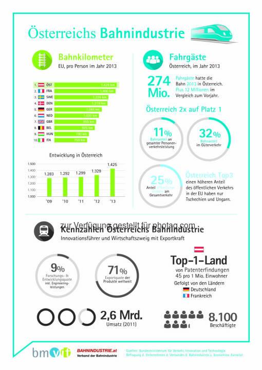Österreichs Bahnindustrie: Bahnkilometer, Fahrgäste, Kennzahlen der österreichischen Bahnindustrie : 8.100 Beschäftigte erwirtschaften 2,6 Milliarden Euro Umsatz mit einer Exportquote von 71 Prozent : Fotocredit: Feei/APA