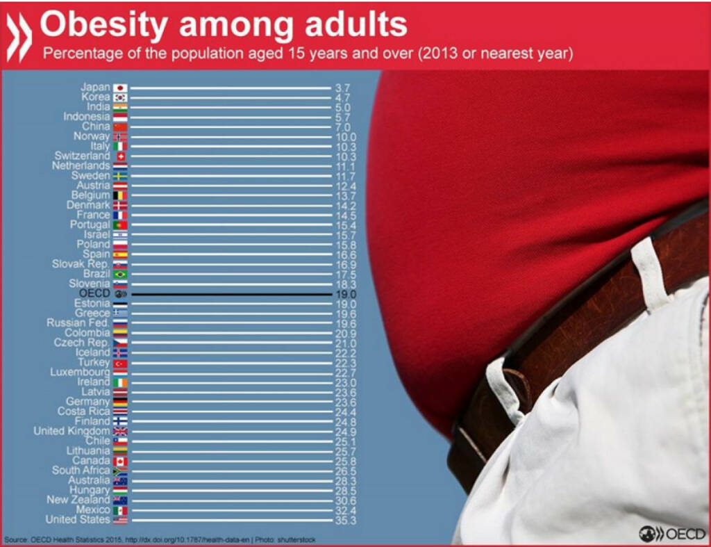 Adipositas bei Erwachsenen: Im Gegensatz zu der Schweiz und Österreich, sind in Deutschland überdurchschnittlich viele Menschen betroffen. http://bit.ly/1H8dkv5, © OECD (18.11.2015)