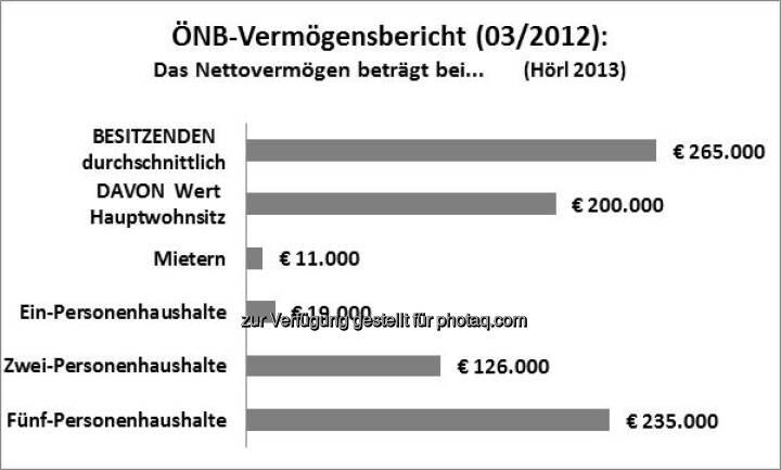 ÖNB-Vermögensbericht: Besitzende besitzen vor allem Immobilien, siehe auch http://www.christian-drastil.com/2013/03/26/vermogenimmobilien-wien-fordert-kluft-zwischen-arm-und-reich-michael-horl/ Grafik by Michael Hörl