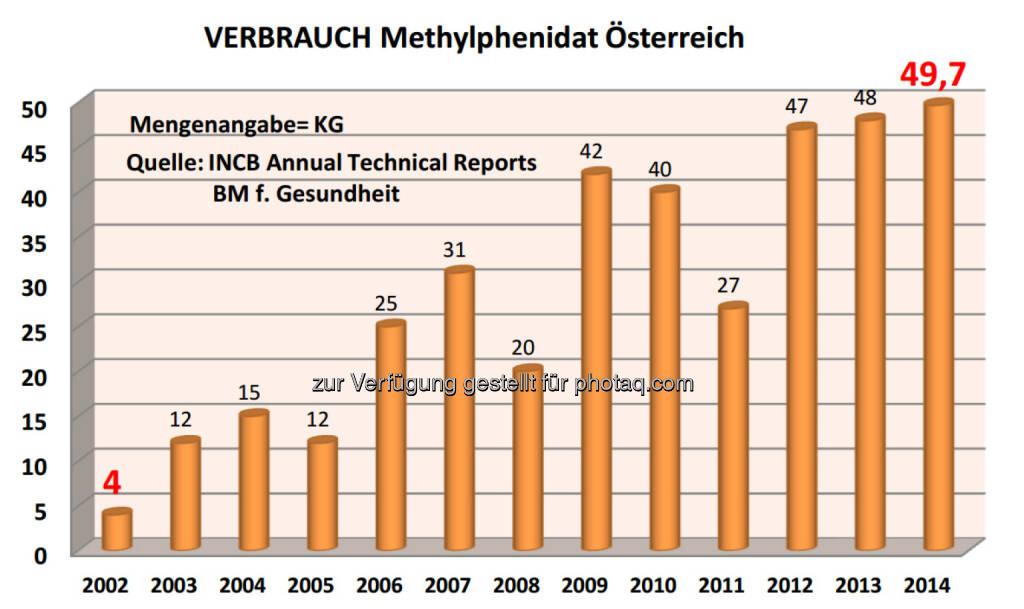 Grafik: Verbrauch Methylphenidat in Österreich 2002-2014 laut den Berichten des Bundesministeriums für Gesundheit an den Suchtgiftkontrollrat der UNO : Fotocredit: Bürgerkommission für Menschenrechte, © Aussender (20.11.2015)