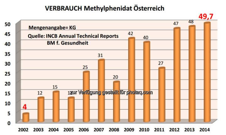 Grafik: Verbrauch Methylphenidat in Österreich 2002-2014 laut den Berichten des Bundesministeriums für Gesundheit an den Suchtgiftkontrollrat der UNO : Fotocredit: Bürgerkommission für Menschenrechte