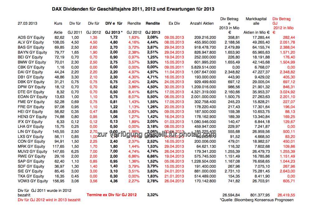 DAX-Dividenden für Geschäftsjahre 2011, 2012 und Erwartungen für 2013 , Data: Bloomberg (c) ICF, den dazupassenden Artikel von ICF-Analyst Klaus Stabel gibt es unter http://www.christian-drastil.com/2013/03/27/die-grosse-dax-dividendentabelle-2011-2012-2013e-wer-anhebt-klaus-stabel/ (27.03.2013)