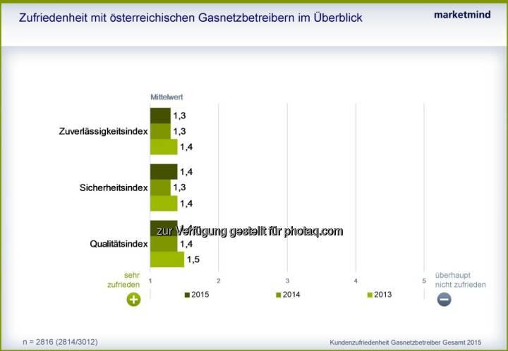 Zufriedenheit mit Österreichs Gasnetzbetreibern im Überblick : Bestnoten für österreichische Gasnetzbetreiber Die Österreicherinnen und Österreicher sind weiterhin sehr zufrieden mit den Leistungen ihrer Gasnetzbetreiber: Diese punkten bei Zuverlässigkeit, Sicherheit und Qualität : Fotocredit: marketmind GmbH