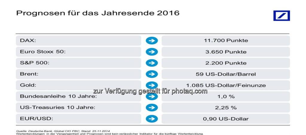 Kapitalmarktausblick 2016 : Deutsche Bank : Kapitalmarktausblick 2016: Breite Streuung sorgt für Ruhe im Depot : Deutsche Bank erwartet Weltwirtschaftswachstum von knapp 3,5 Prozent : Fotocredit: obs/Deutsche Bank AG/Deutsche Bank, Global CIO PBC, © Aussender (25.11.2015)