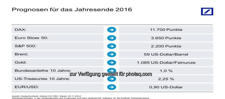 Kapitalmarktausblick 2016 : Deutsche Bank : Kapitalmarktausblick 2016: Breite Streuung sorgt für Ruhe im Depot : Deutsche Bank erwartet Weltwirtschaftswachstum von knapp 3,5 Prozent : Fotocredit: obs/Deutsche Bank AG/Deutsche Bank, Global CIO PBC