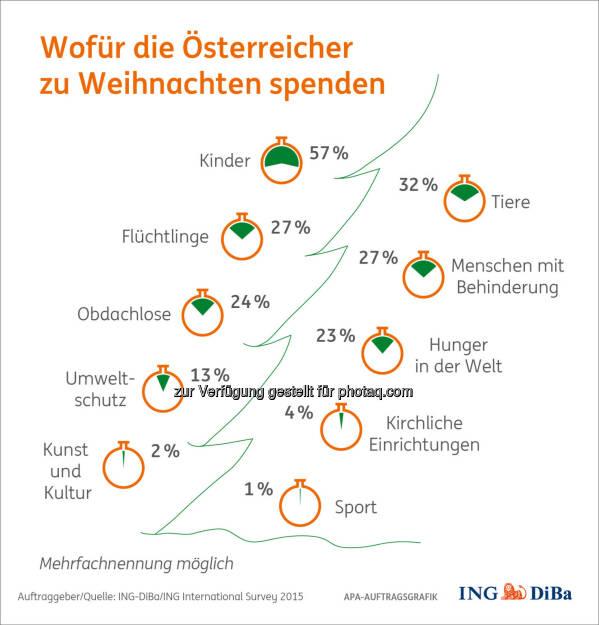 Wofür Österreicher spenden : Weihnachtsumfrage im Auftrag der ING-DiBa : Österreicher spenden für Kinder, Tiere, Flüchtlinge und Menschen mit Behinderung : Fotocredit: ING-DiBa/ING International Survey 2015, © Aussender (26.11.2015)