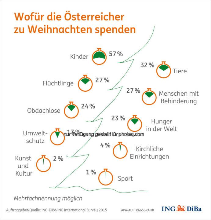Wofür Österreicher spenden : Weihnachtsumfrage im Auftrag der ING-DiBa : Österreicher spenden für Kinder, Tiere, Flüchtlinge und Menschen mit Behinderung : Fotocredit: ING-DiBa/ING International Survey 2015