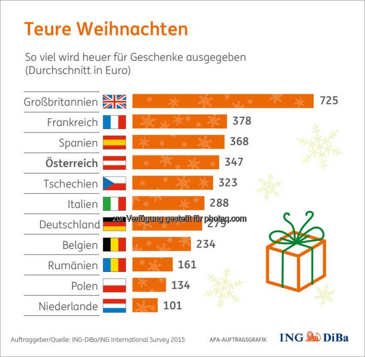 Teure Weihnachten : Weihnachtsumfrage im Auftrag der ING-DiBa : Bei den Weihnachtsgeschenken zeigen sich die Österreicher 2015 recht spendabel : Fotocredit: ING-DiBa/ING International Survey 2015