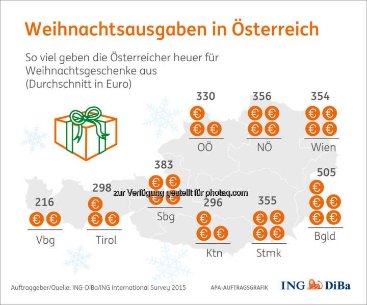Weihnachtsausgaben im Ost-West-Gefälle : Weihnachtsumfrage im Auftrag der ING-DiBa : Am meisten geben die Burgenländer aus, sparsamer hingegen fallen Weihnachten in Tirol und Vorarlberg aus : Auch steigen die Weihnachtsausgaben kontinuierlich mit dem Alter :So gibt die Gruppe der 18- bis 24-Jährigen 215 Euro aus, die Gruppe 55+ hingegen 432 Euro : Fotocredit: ING-DiBa/ING International Survey 2015